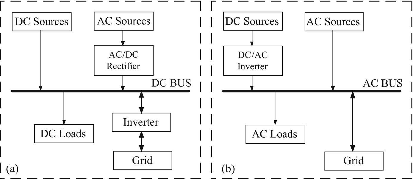 Control Strategy and Impact of Meshed DC Micro-grid in the ... on