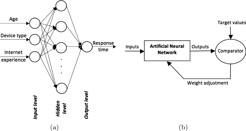 Predicting the Usability of the Dice CAPTCHA via Artificial