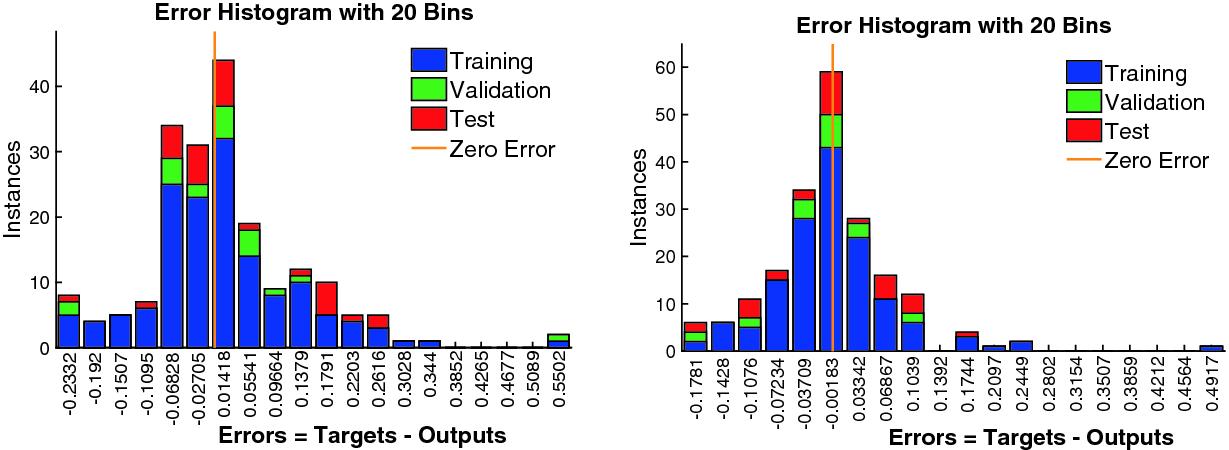 Predicting the Usability of the Dice CAPTCHA via Artificial Neural