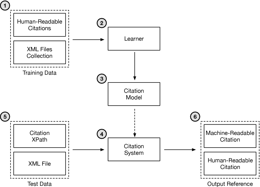 Learning to Cite: Transfer Learning for Digital Archives ...