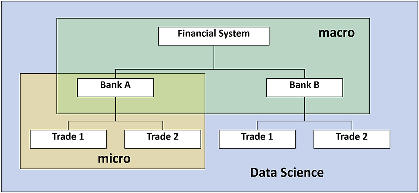 A Data Science Approach to Predict the Impact of