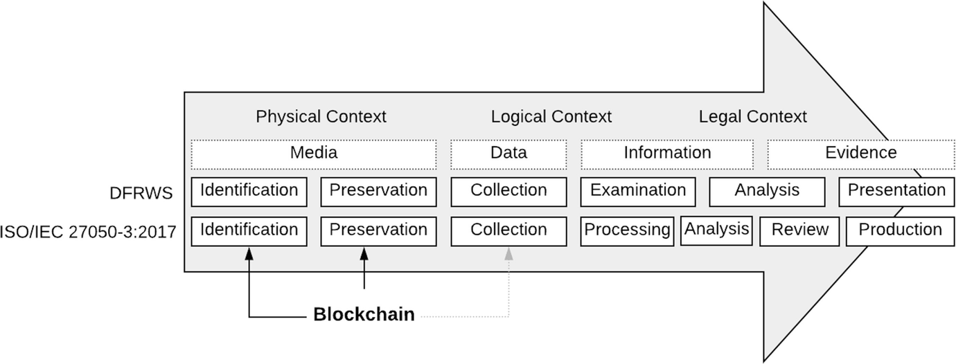 Blockchain For Modern Digital Forensics The Chain Of Custody As A Distributed Ledger Springerlink