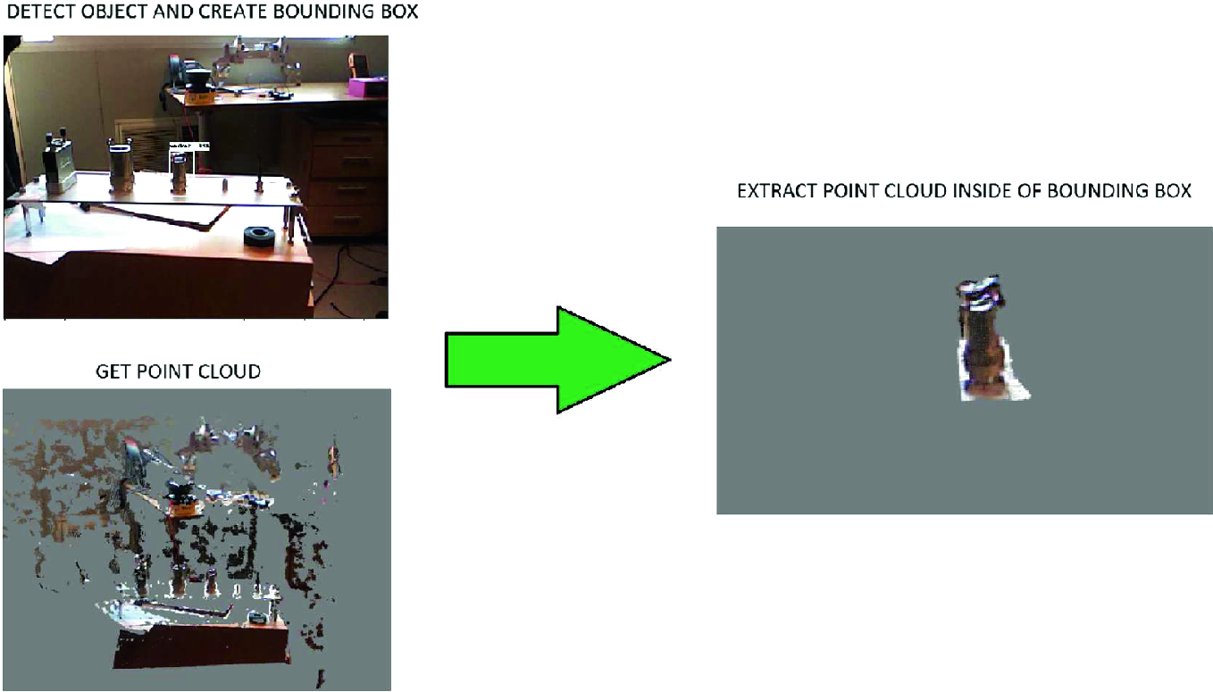 Object Detection and 6D Pose Estimation for Precise Robotic