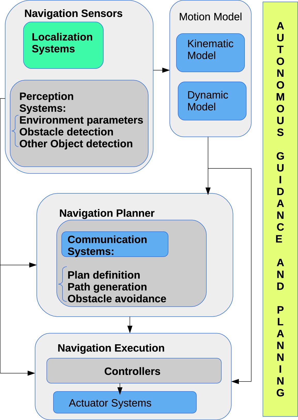 Autonomous Navigation with Open Software Platform for Field