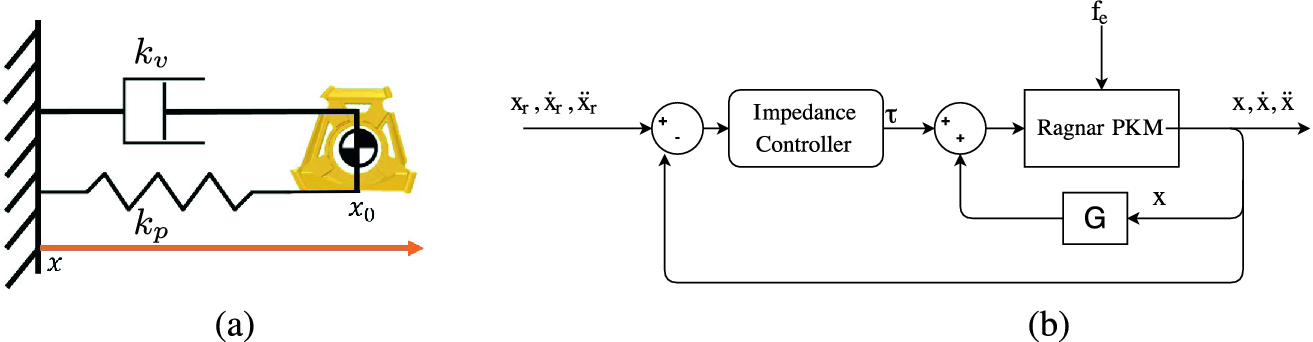 Impedance Control and Force Estimation of a Redundant