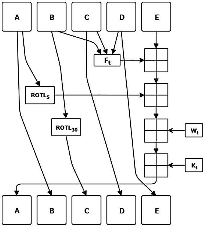 Understanding Optimizations and Measuring Performances of PBKDF2