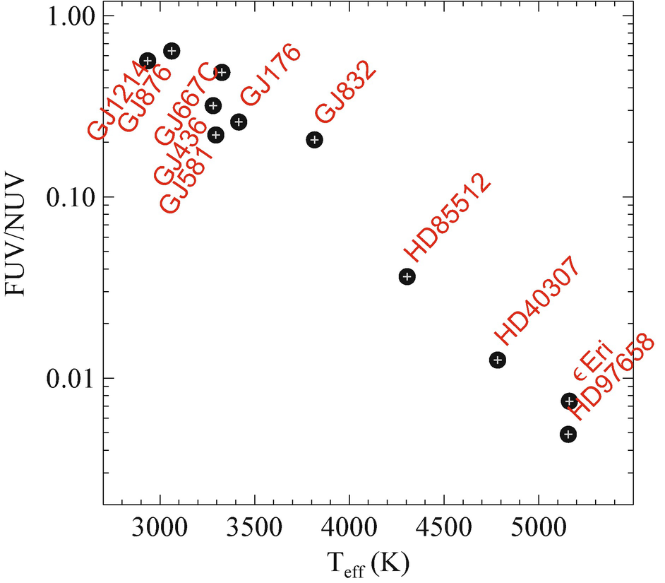 Panchromatic Spectra of Exoplanet Host Stars | SpringerLink