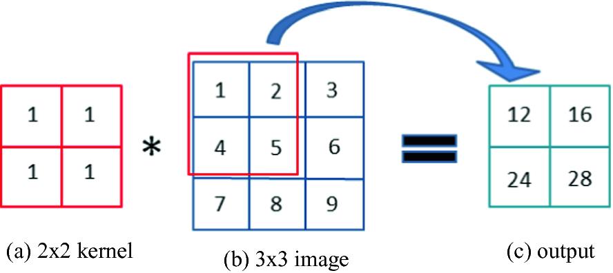 Applications of Deep Learning in Medical Imaging   SpringerLink