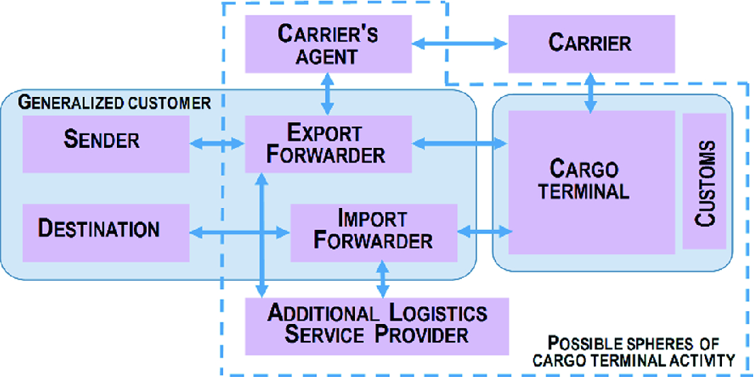 Features of Logistic Terminal Complexes Functioning in the