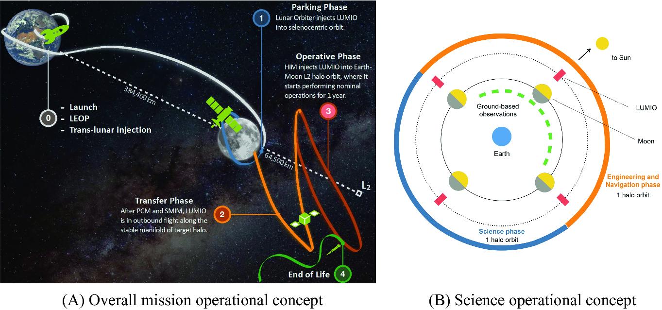 LUMIO: An Autonomous CubeSat for Lunar Exploration