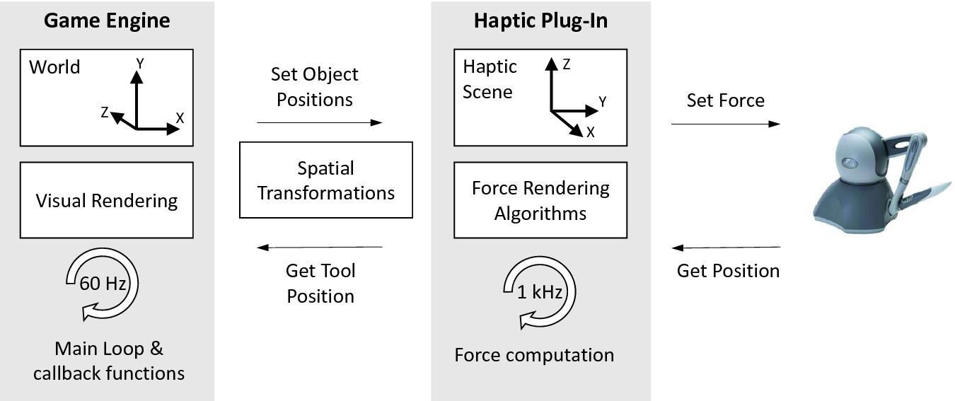 HPGE: An Haptic Plugin for Game Engines | SpringerLink