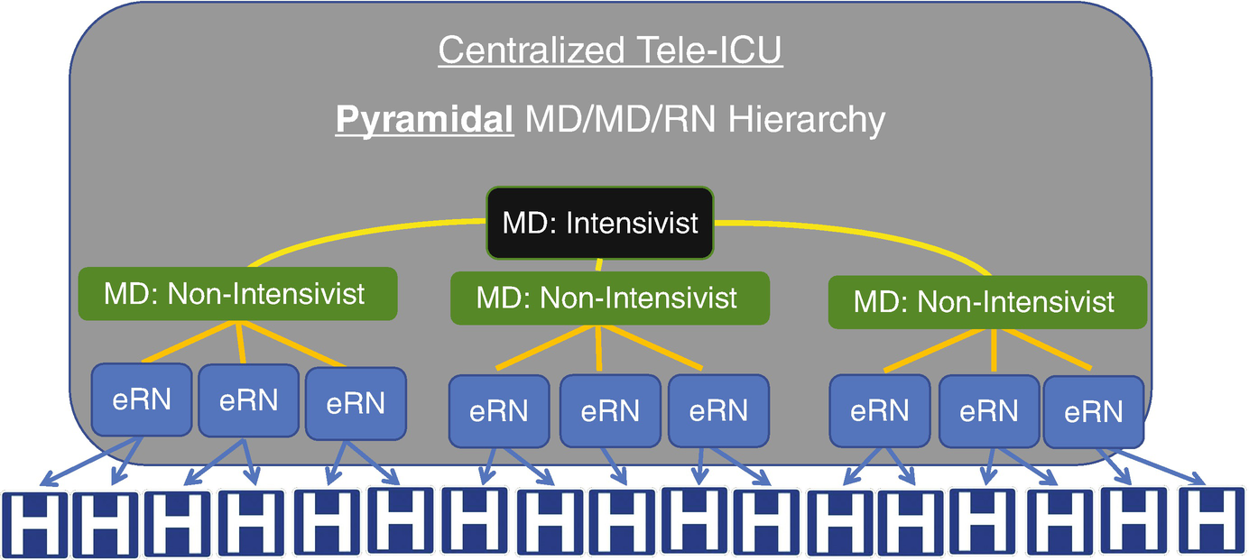 The Tele-ICU: Formative or Out-of-Date or Both? Practice