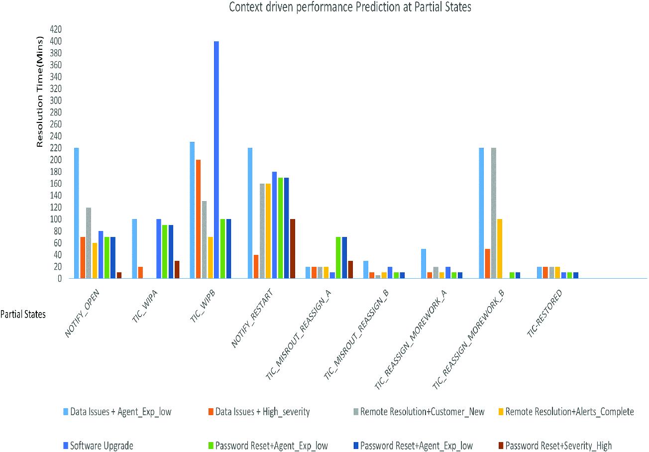Leveraging Regression Algorithms for Predicting Process