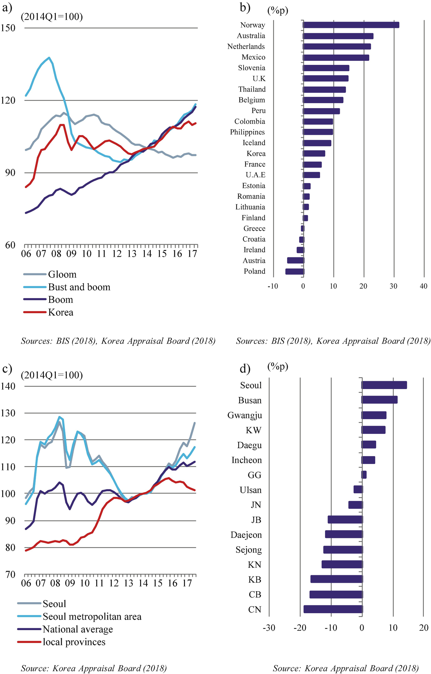 The Korean Housing Market Its Characteristics and Policy ...