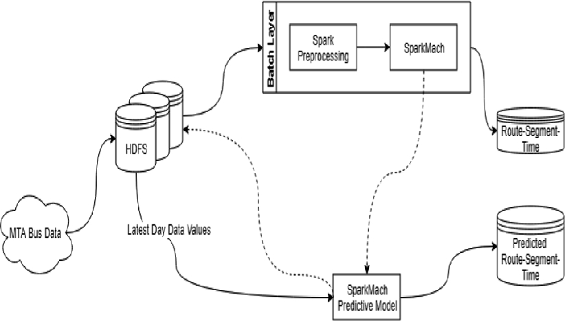 Sparkmach: A Distributed Data Processing System Based on