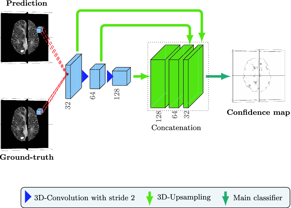 A Skip-Connected 3D DenseNet Networks with Adversarial