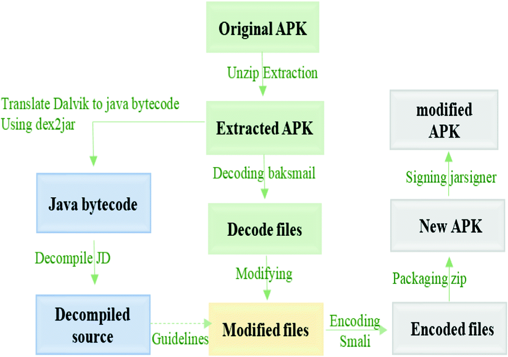 Android Applications Analysis Using PerUpSecure   SpringerLink