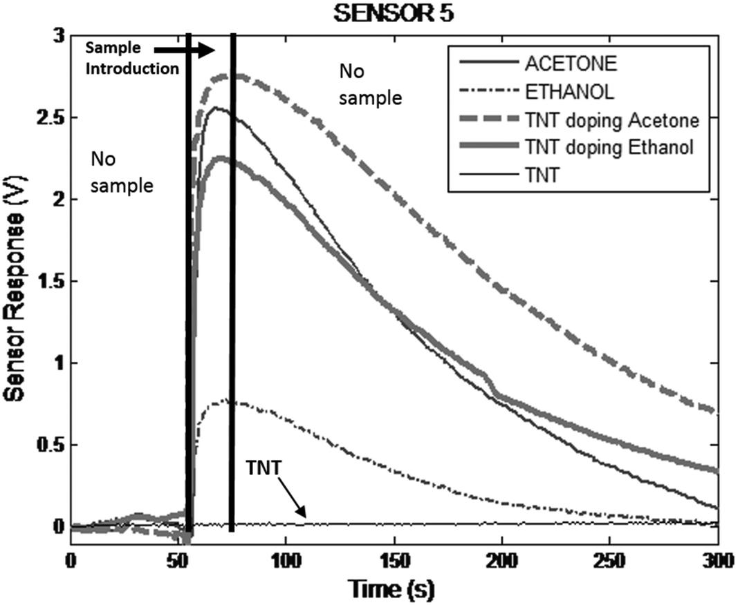 Multivariate Discrimination Model for TNT and Gunpowder