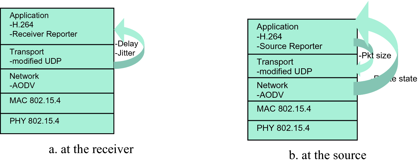 On Improving the QoS of Video Applications with H 264 over WPANs