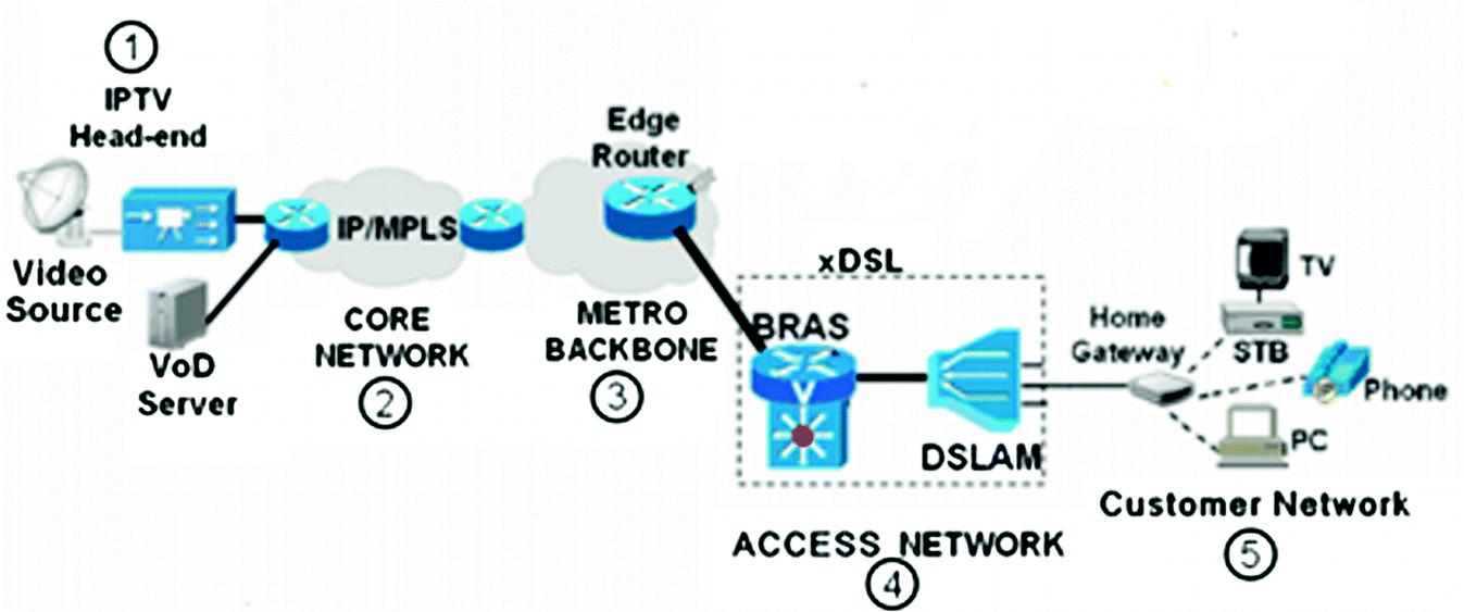 Improving IPTV Performance Using IGMP Snooping Protocol