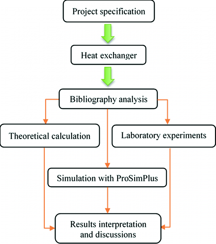 Engineering Design of a Heat Exchanger Using Theoretical