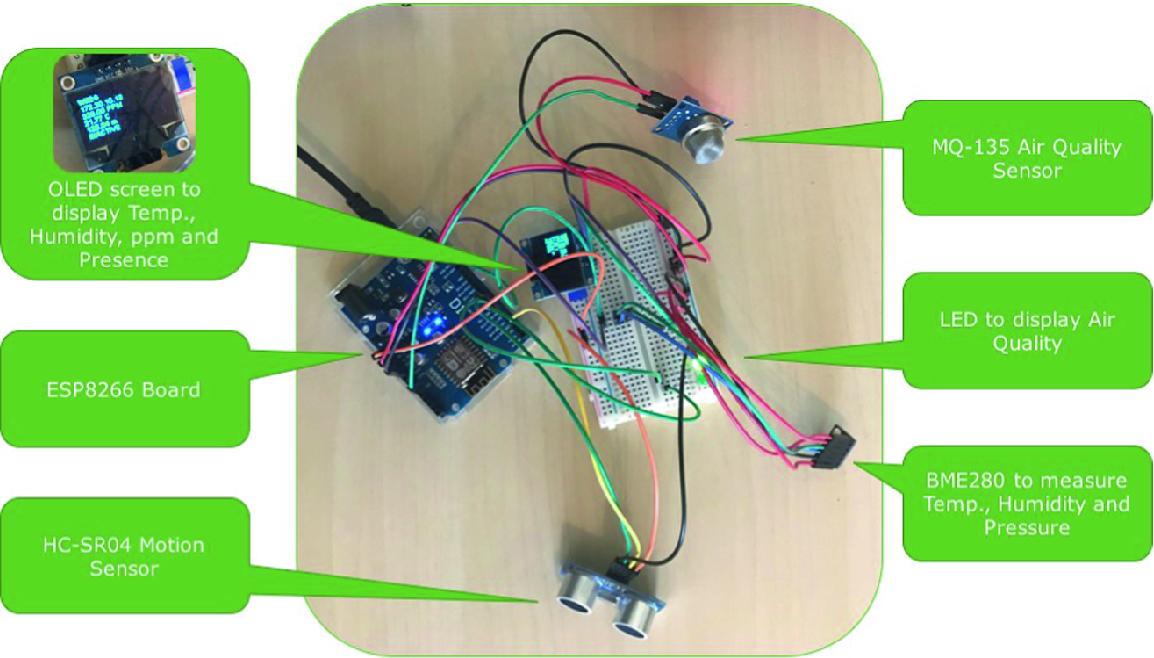 Multipurpose Urban Sensing Equipment—An EPS@ISEP 2018 Project