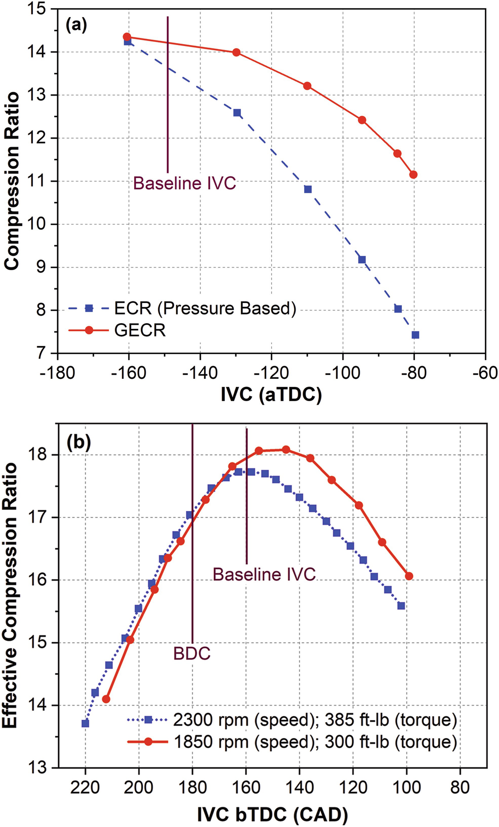 Estimation of Engine Parameters from Measured Cylinder ... on