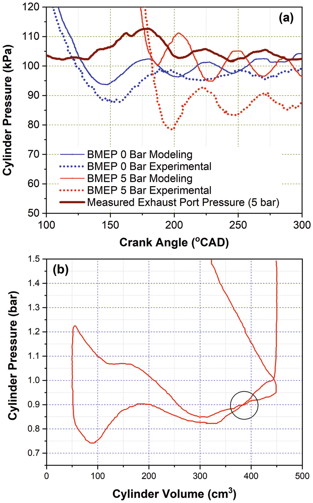 In-Cylinder Pressure Measurement in Reciprocating Engines