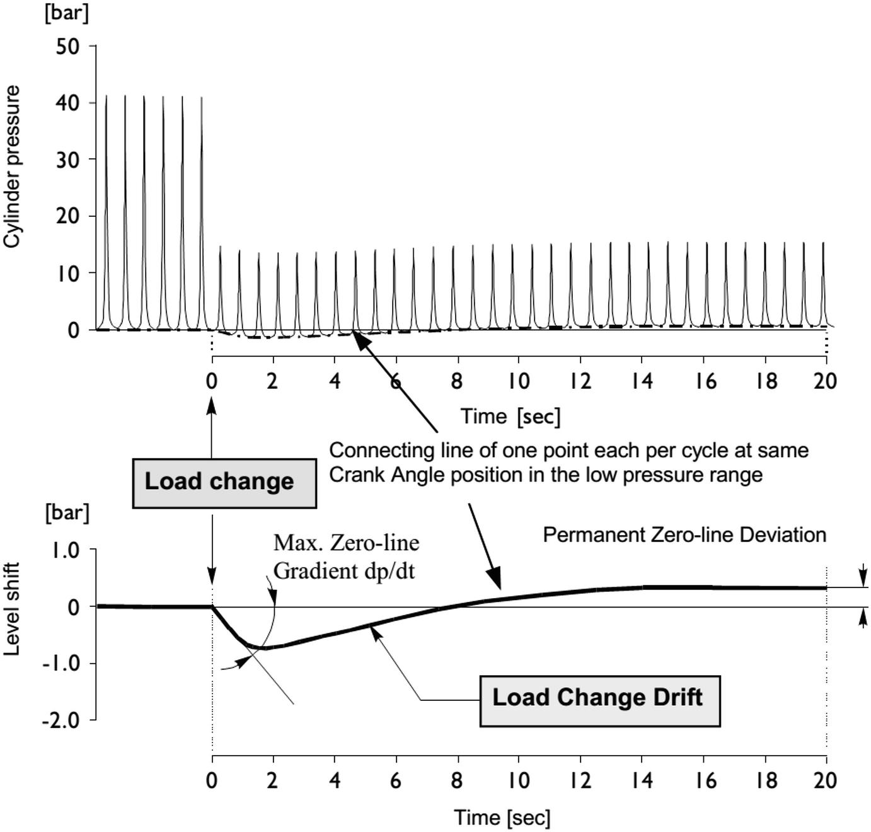 In-Cylinder Pressure Measurement in Reciprocating Engines | SpringerLink