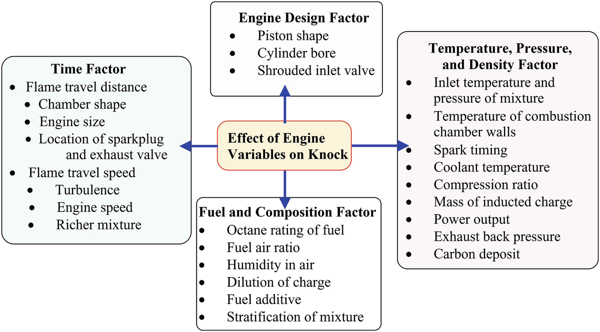 Knocking and Combustion Noise Analysis | SpringerLink