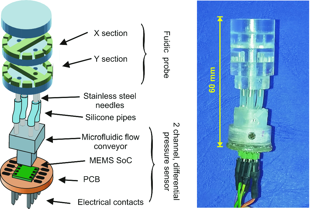 A Scalable 2D, Low Power Airflow Probe for Unmanned Vehicle