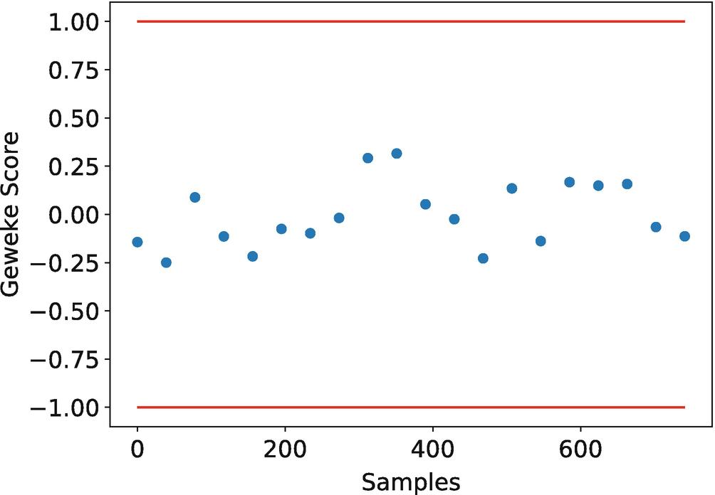 Bayesian Damage Identification Using Strain Data from Lock