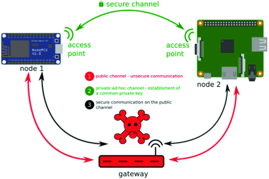 A Certificate-Less Key Exchange Protocol for IoT | SpringerLink