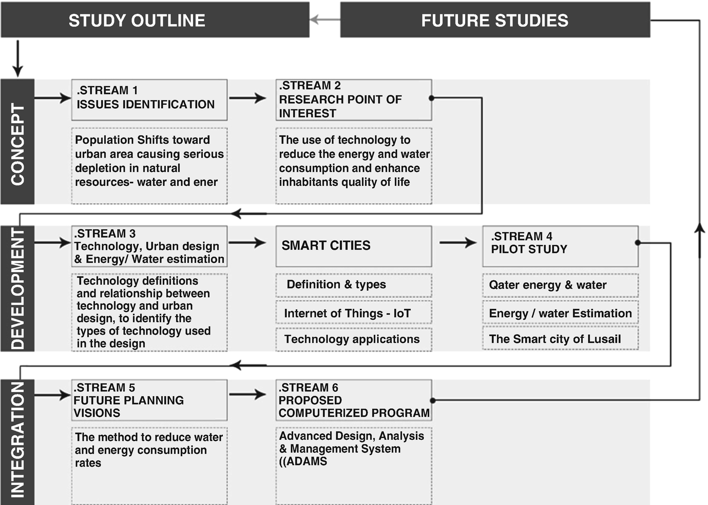 Smart Interactive Cities [SICs]: The Use of Computational