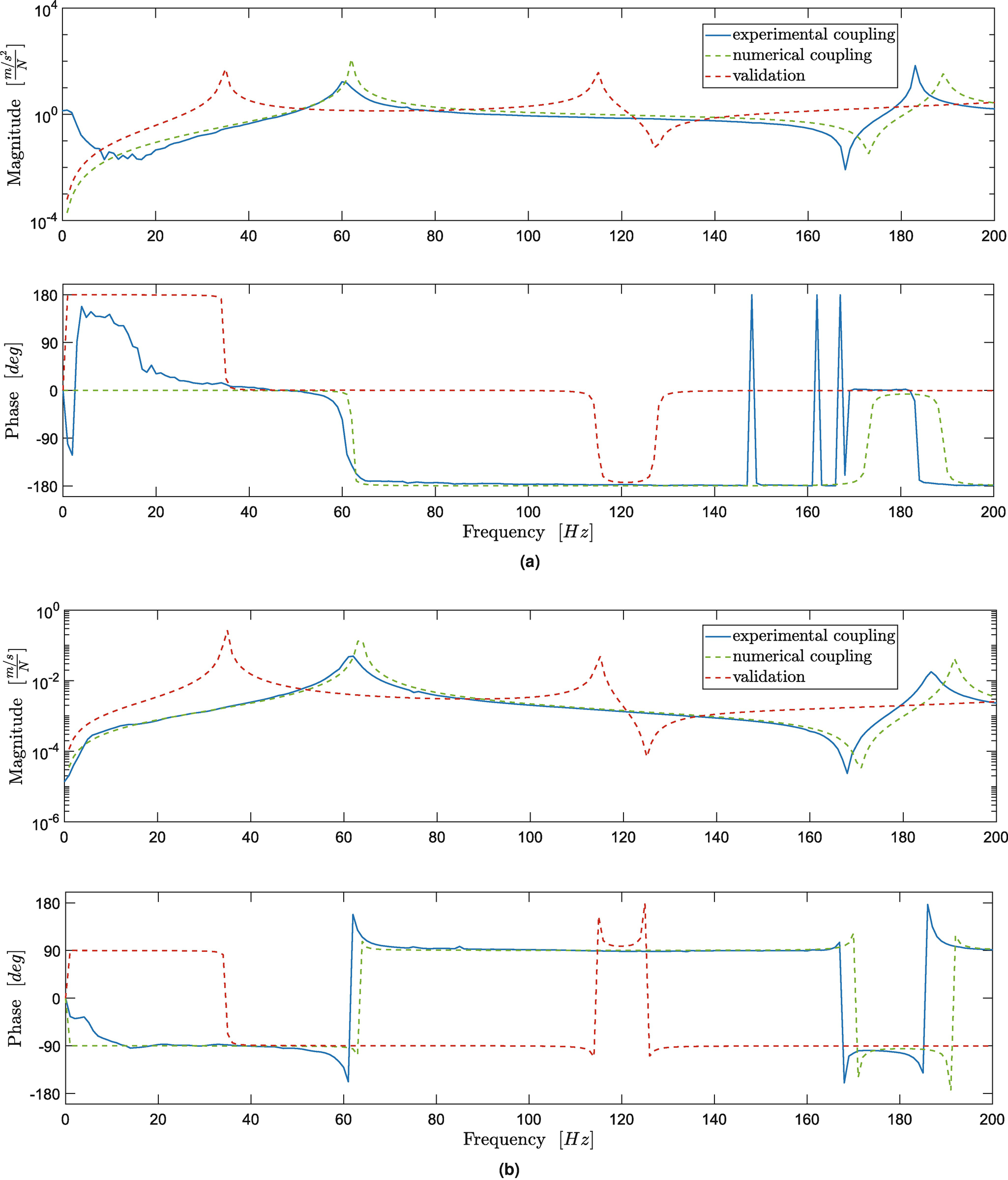Using Laser Vibrometry for Precise FRF Measurements in