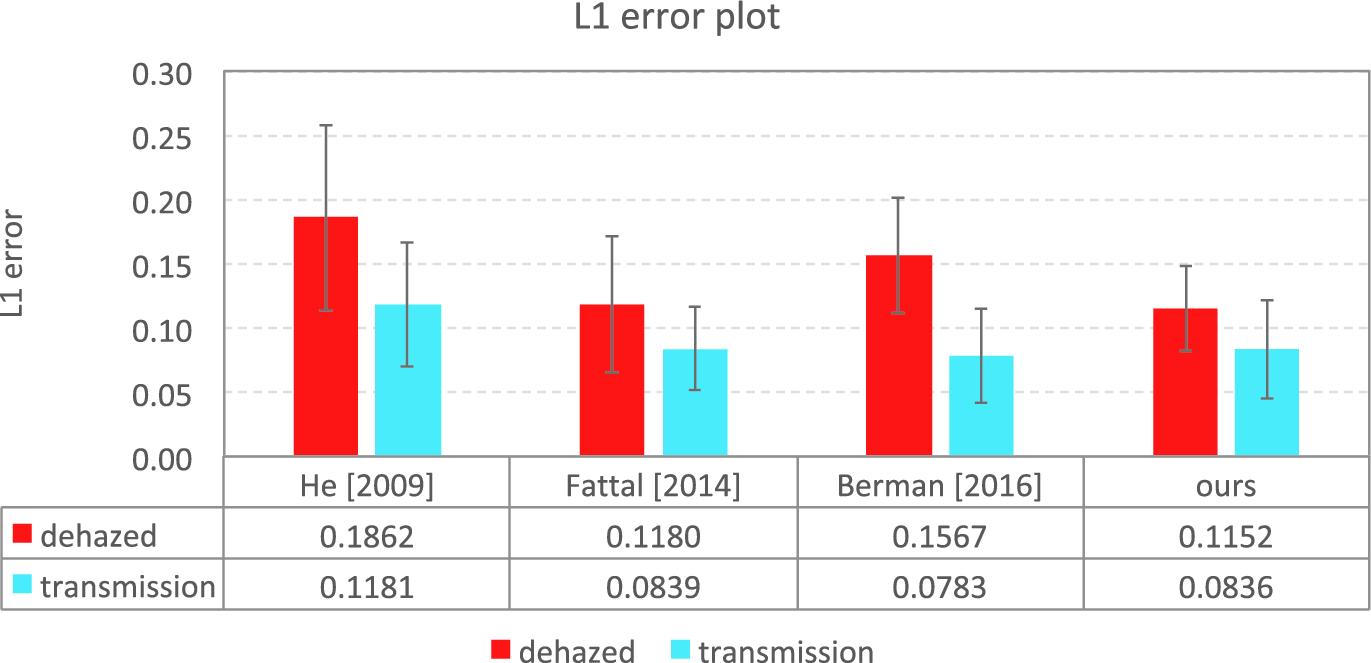 Non-local Haze Propagation with an Iso-Depth Prior | SpringerLink