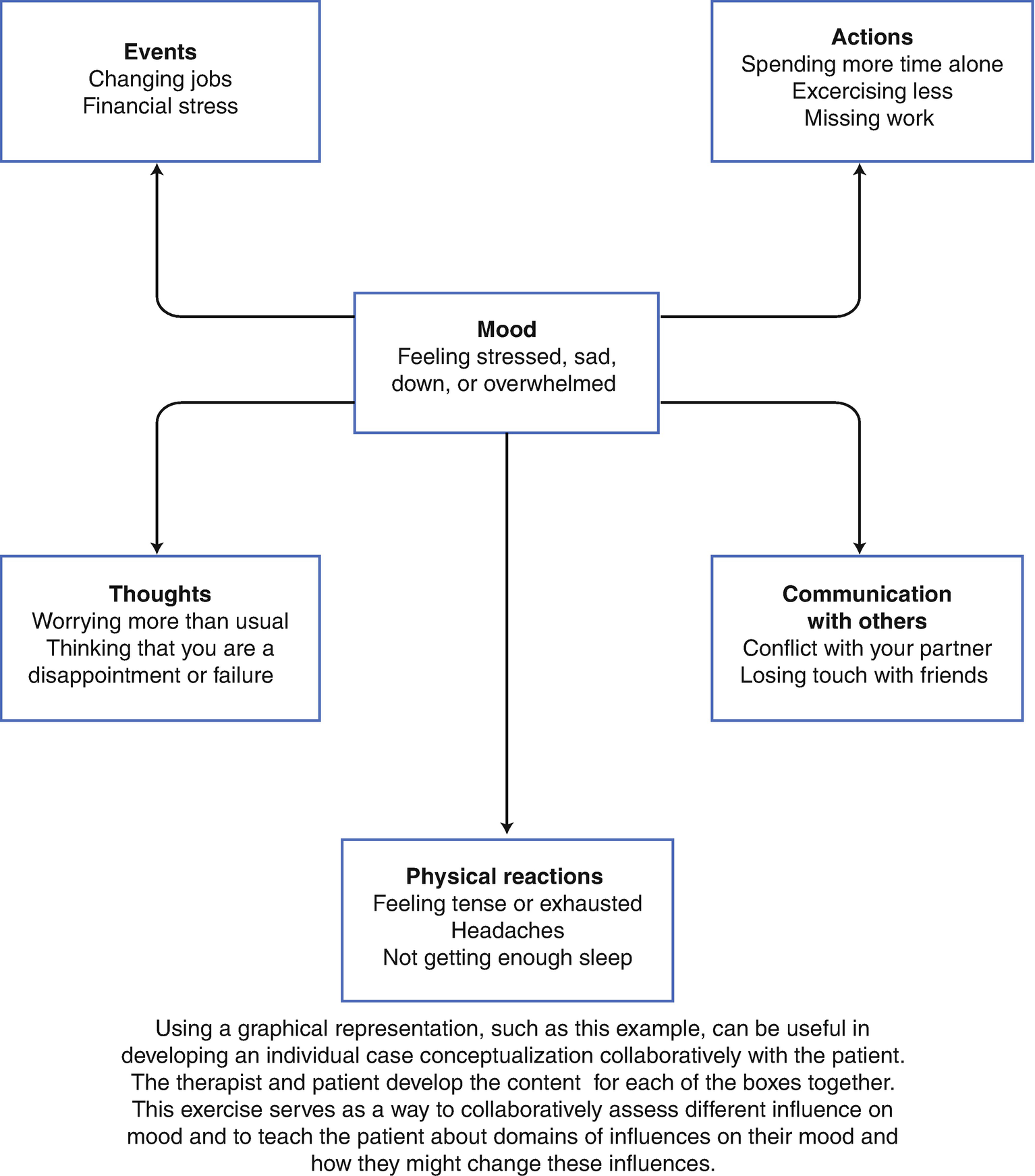 Anxiety and Depression in Patients with Chronic Pain