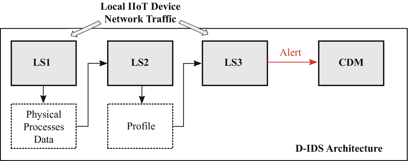 Improving Security in Industrial Internet of Things: A Distributed