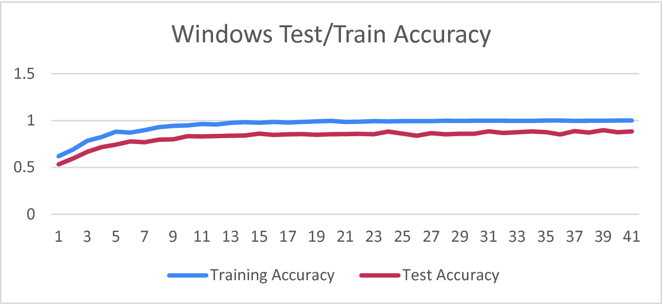 Comparing TensorFlow Deep Learning Performance and Experiences Using