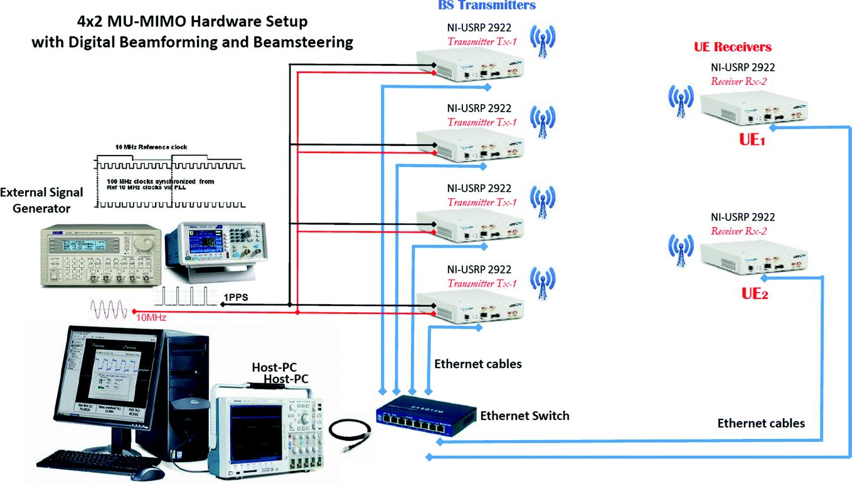 Real Time Multiuser-MIMO Beamforming/Steering Using NI-2922