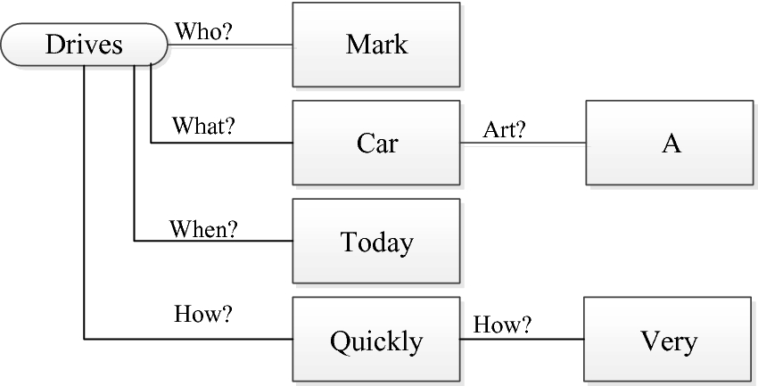 Preliminary Multi-lingual Evaluation of a Question Answering