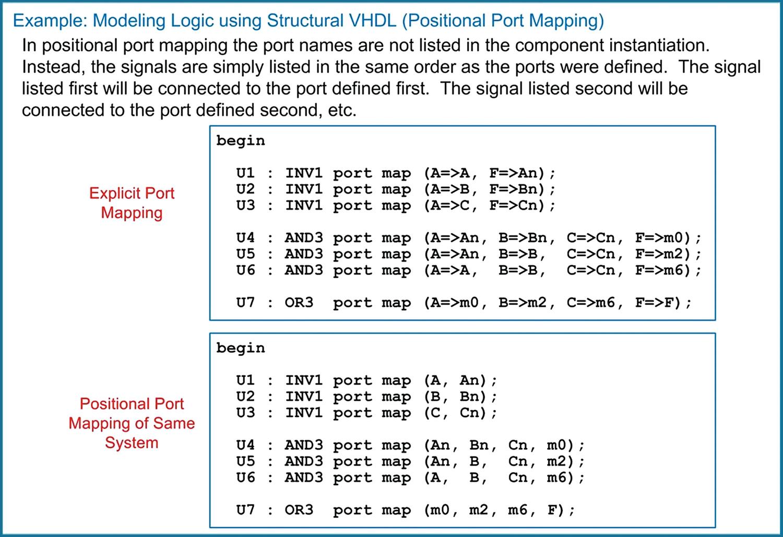VHDL (Part 1) | SpringerLink