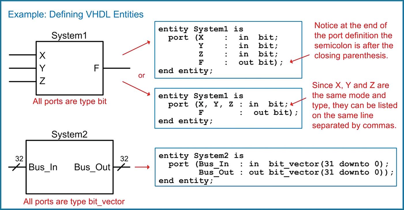 VHDL (Part 1)   SpringerLink