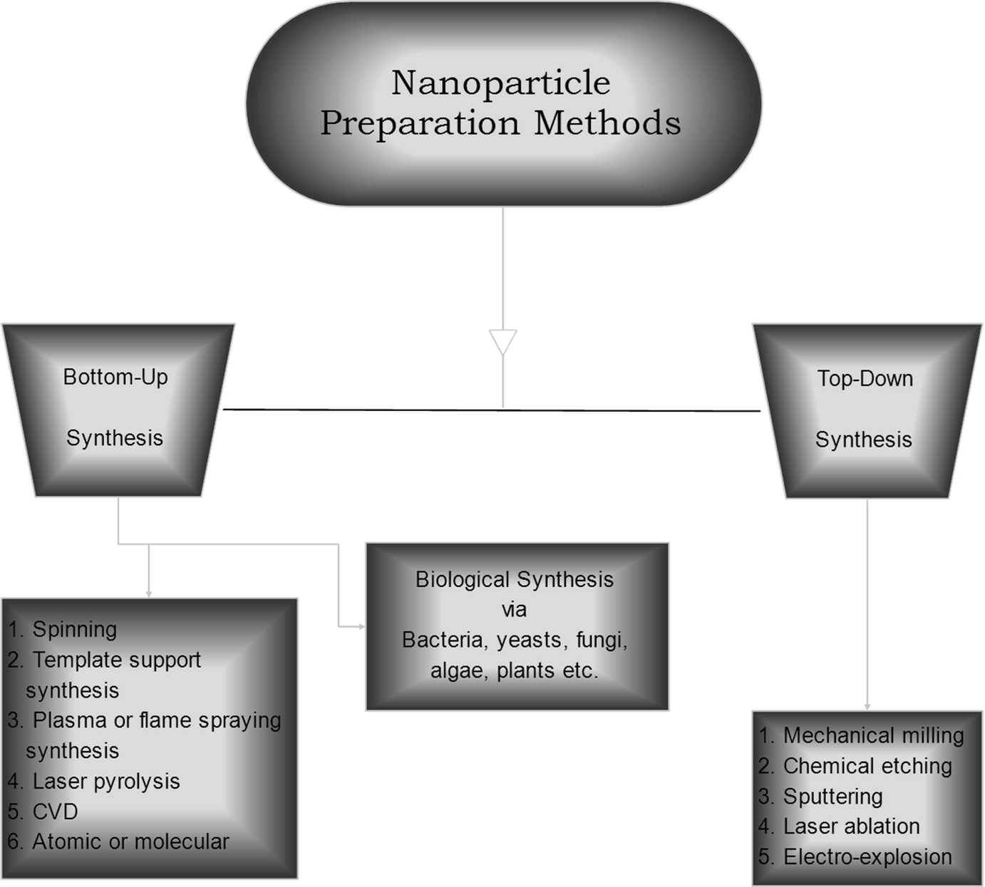 Recent Advancements and New Perspectives of Nanomaterials