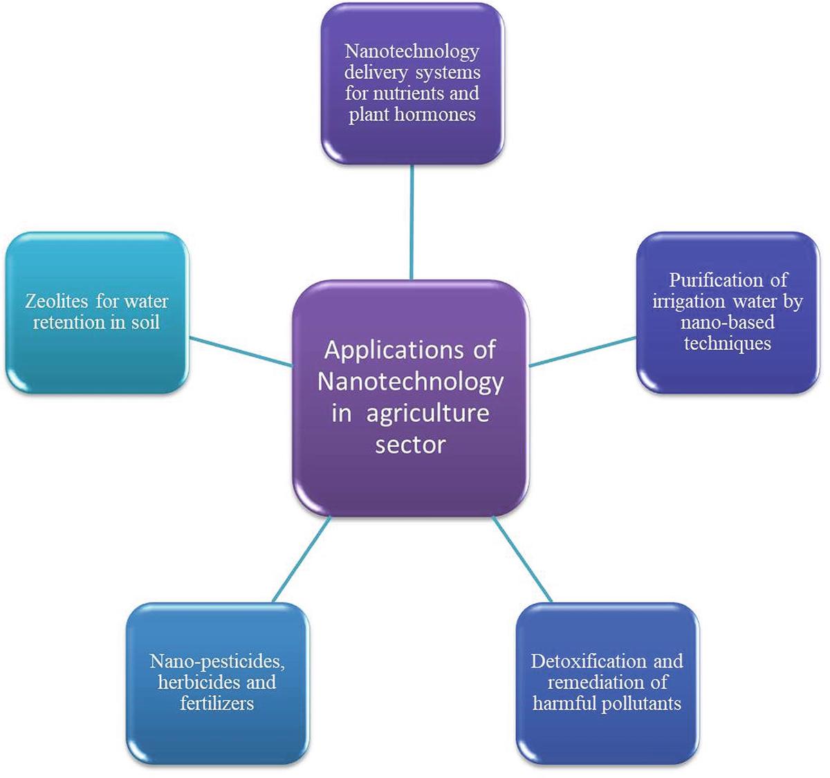 Recent Progress in Applied Nanomaterials | SpringerLink