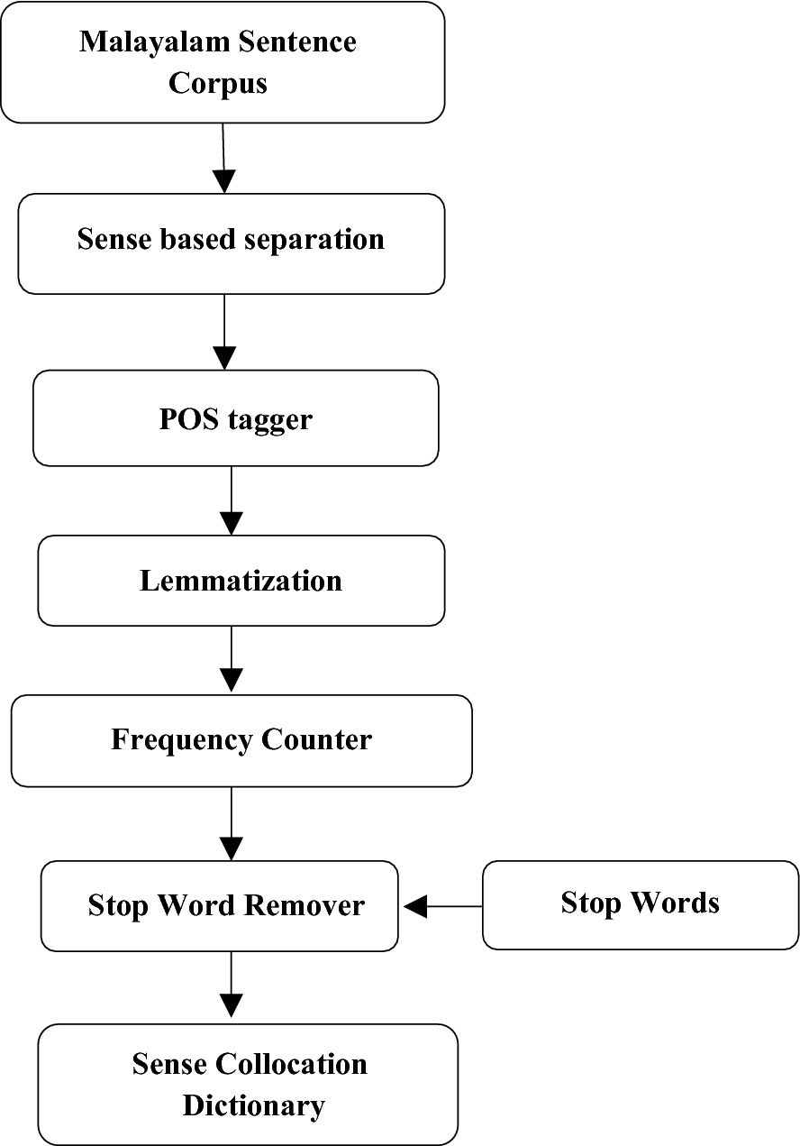 Word Sense Disambiguation Of Malayalam Nouns Springerlink