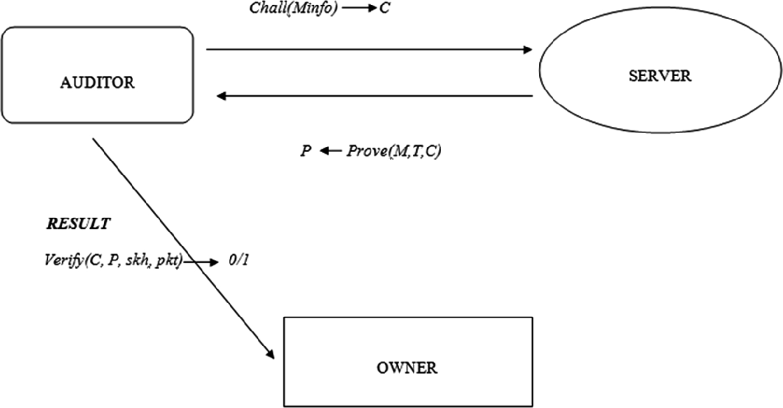 Design and Analysis of an Enhanced Multifactor