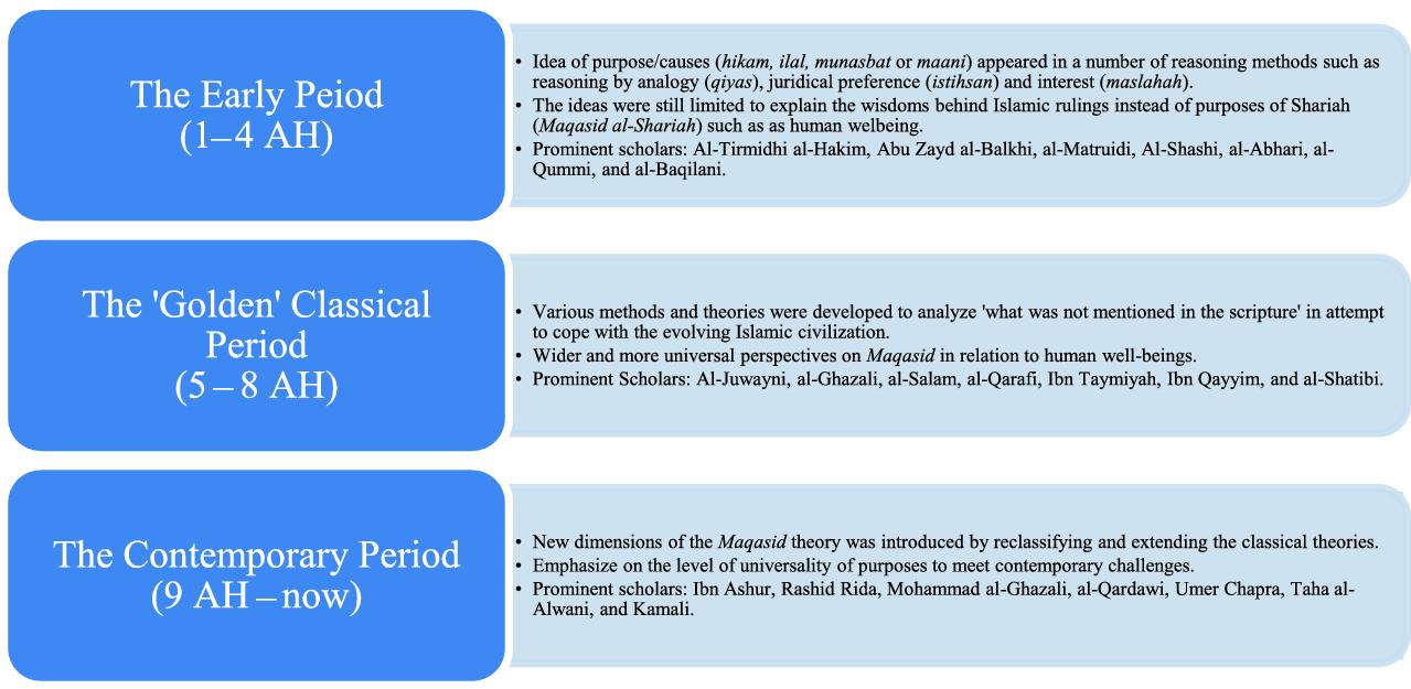 Assessing Socio-Economic Development Based on Maqāṣid al