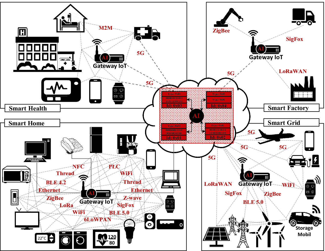 An IoT Group-Based Protocol for Smart City Interconnection