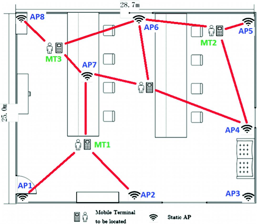 Evaluating Indoor Location Triangulation Using Wi-Fi Signals